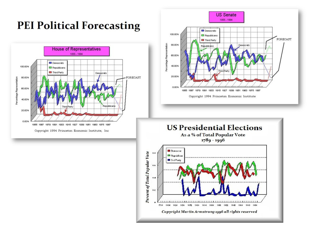 PEI Political Forecasting