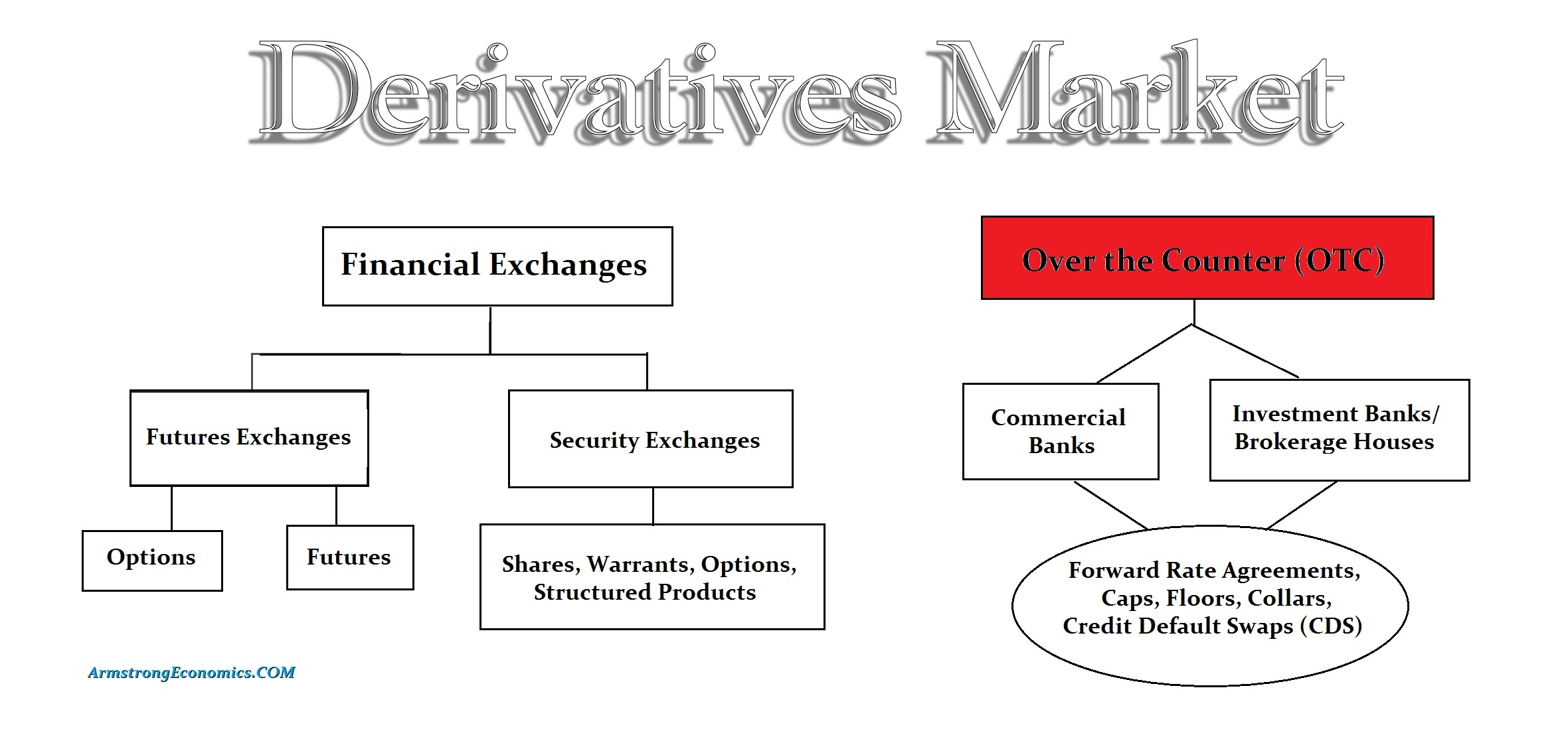 derivative_market
