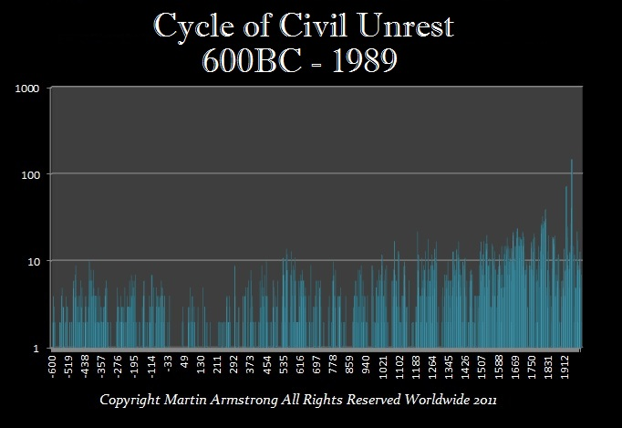 Cycle-Civil-Unrest