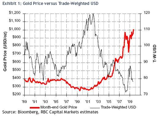 Gold-v-$