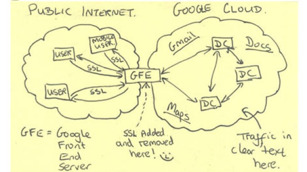 NSA-2013-Cracks-Google