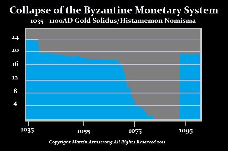 Byzantine-Gold-Debasement-Chart