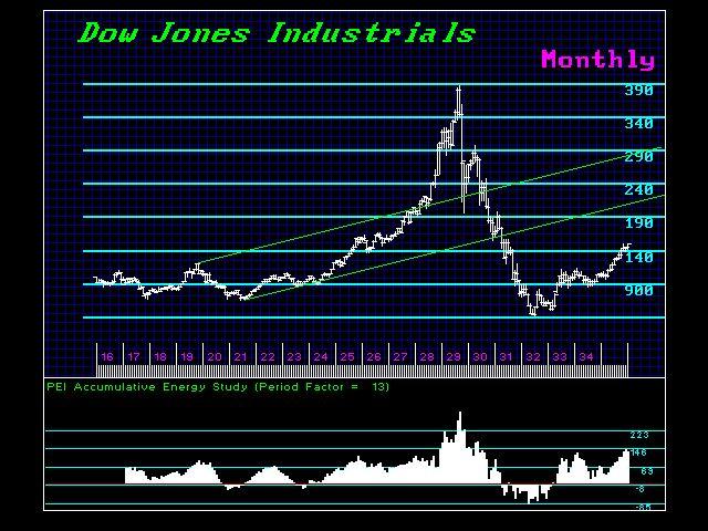 DJIND-M 1916-1936 Energy