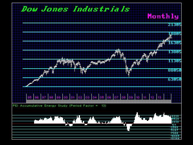 DJIND-M 1995-2015 Energy