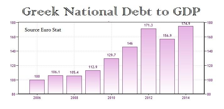 Greek-Debt-GDP