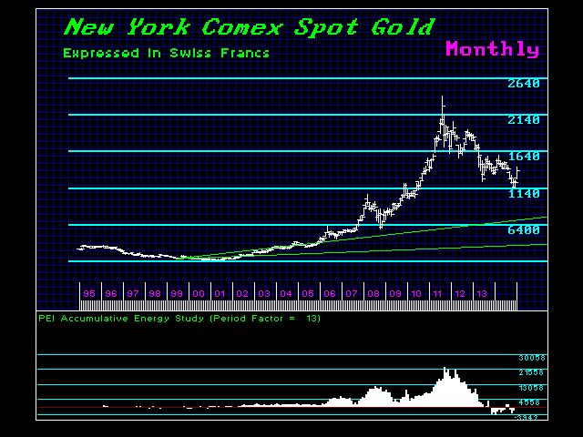 NYGold-SF-M 1995-2015 Energy