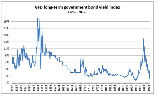 Bond Yields 1285-2012