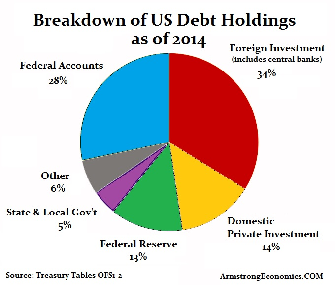 Debt-US Holdings 2014