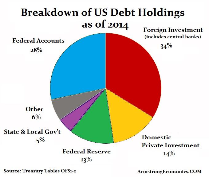 Debt-US Holdings 2014