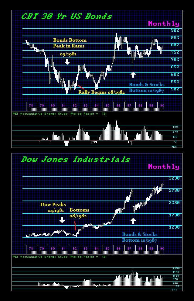 Dow-Bonds-1981