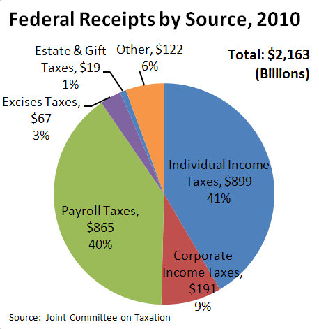 Federal_Receipts_by_Source,_2010