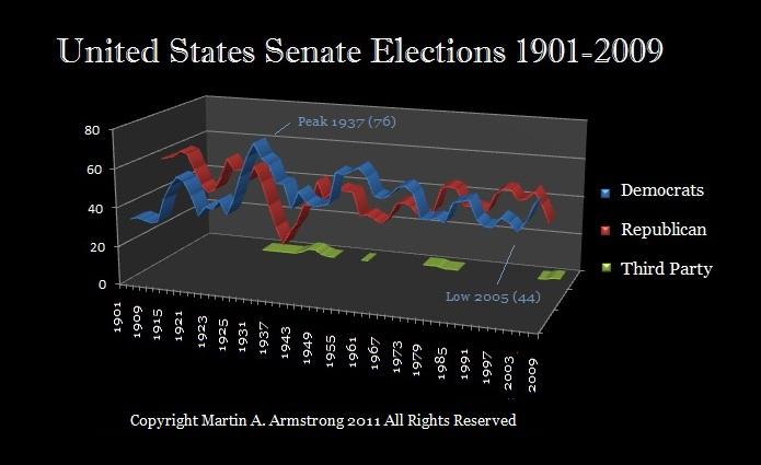 Senate (2)