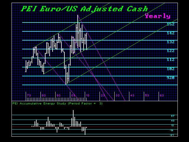 euro-us-y 2014