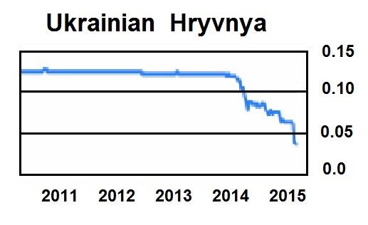 hryvnya-3-3-2015