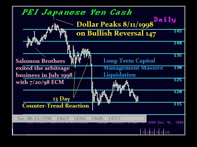 1998 Yen LTCM