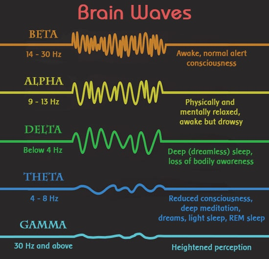 Brain-Waves