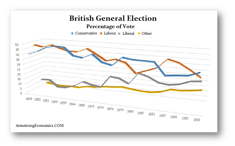 UK Election History
