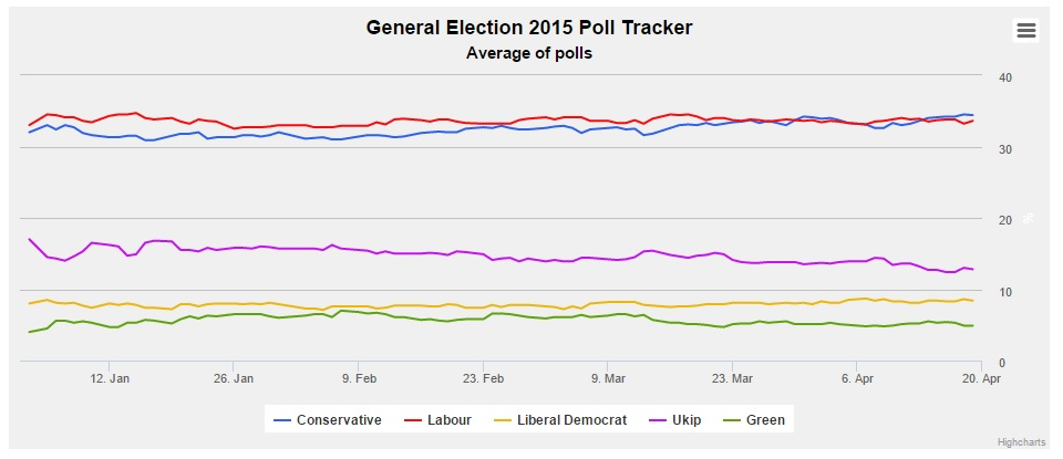 UK Election polls 2015