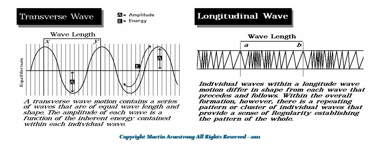 Wave-Structure