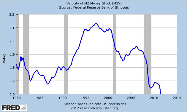 money-stock-1980-2011