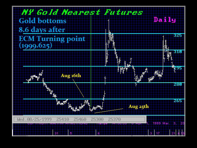 1999-Gold & ECM