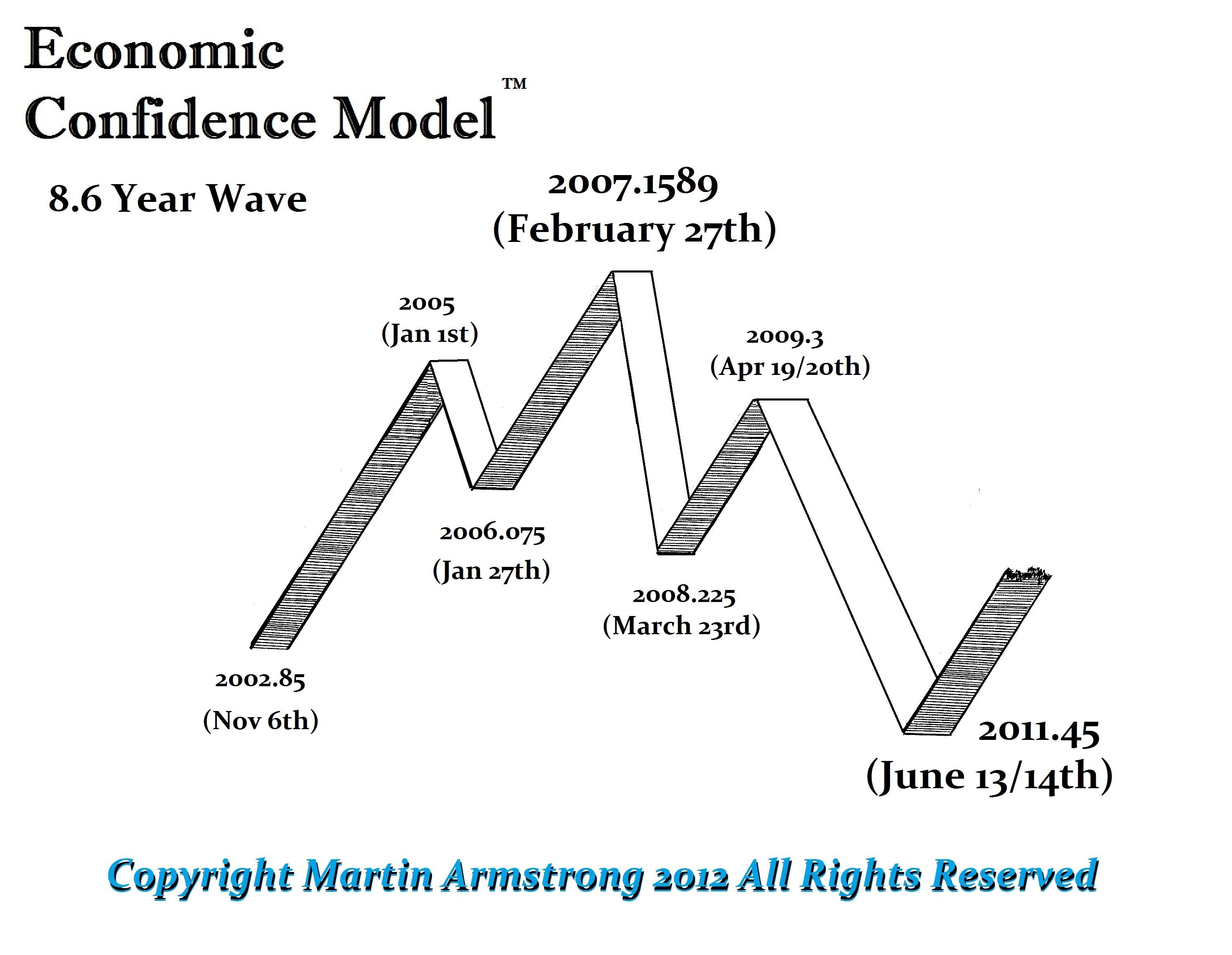 ECM-Wave-2002-2011