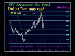 Yen1995-1998-M