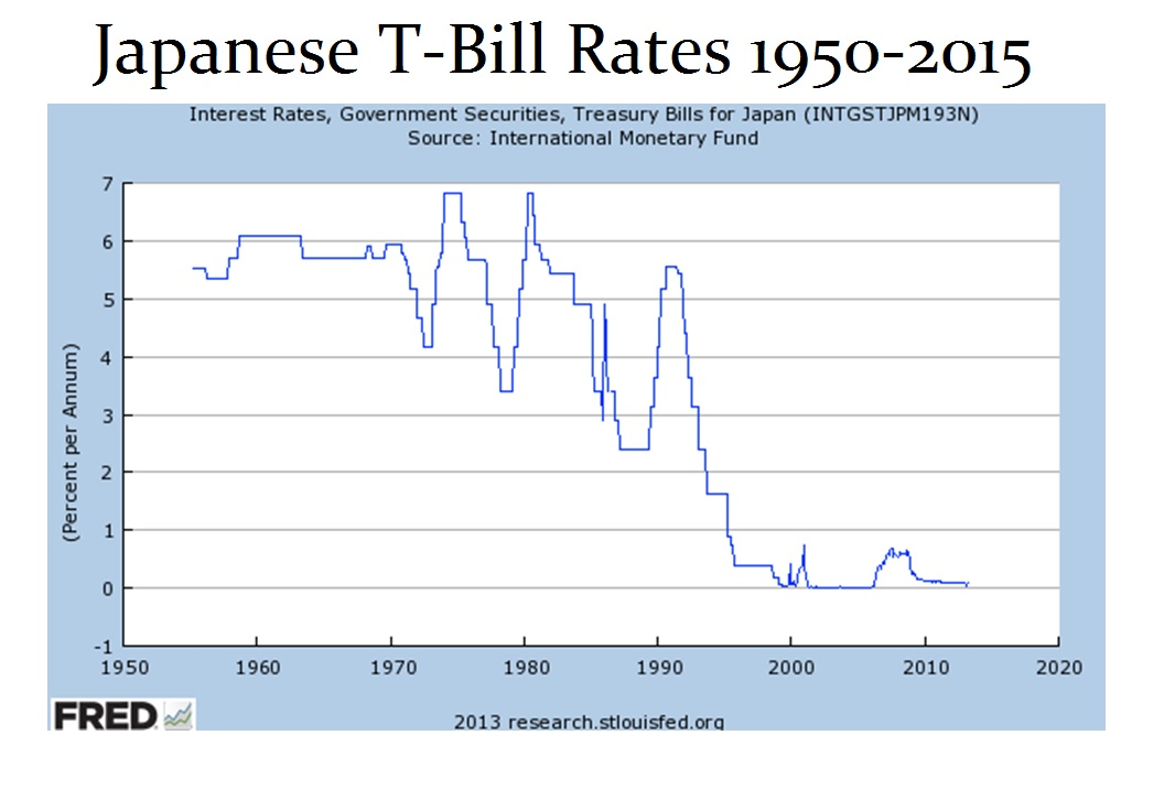 Japan TBill Rates 1950-2015
