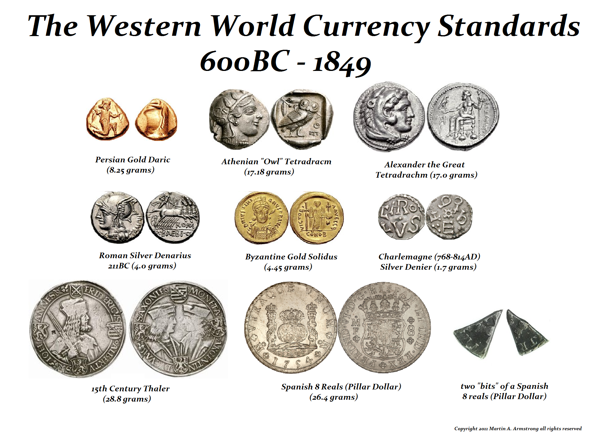 WorldCurrencies