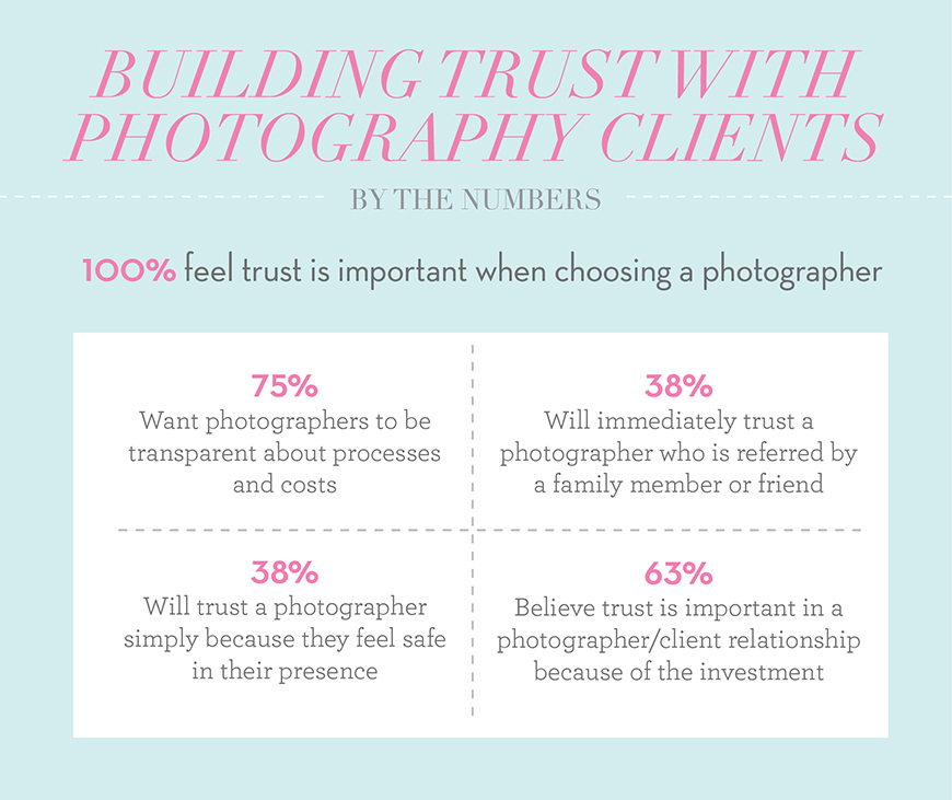 Building Trust with Photography Clients