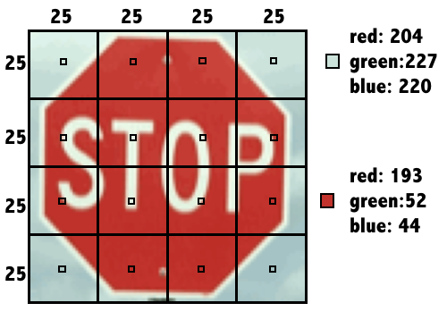 Stop Sign Data Encoding