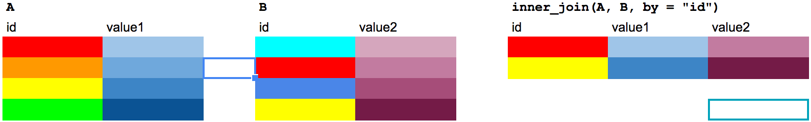 An inner join, explained using table of colors.