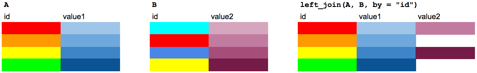 A left join, explained using table of colors.