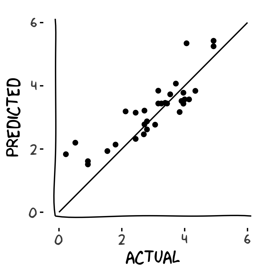 scatterplot of predicted response vs. actual response