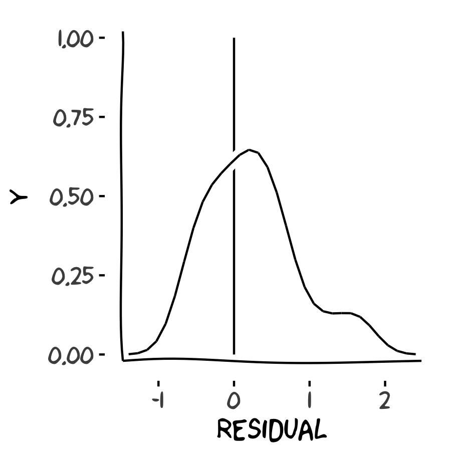 density plot of distribution of residuals
