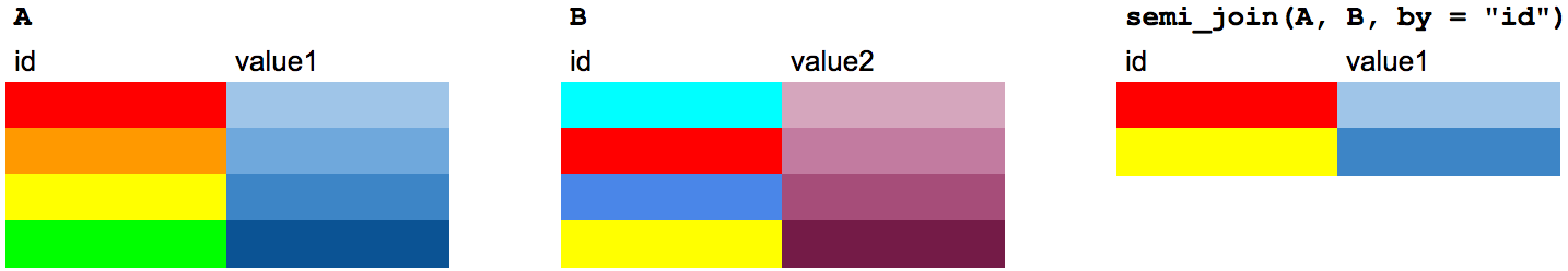 A semi join, explained using table of colors.