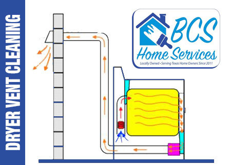 BCS Home Services Deal Image