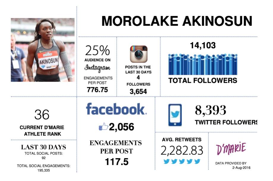 Morolake_Akinosun