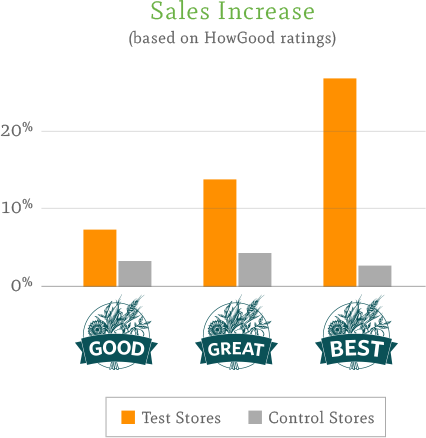 Chart showing sales increase with higher HowGood scores