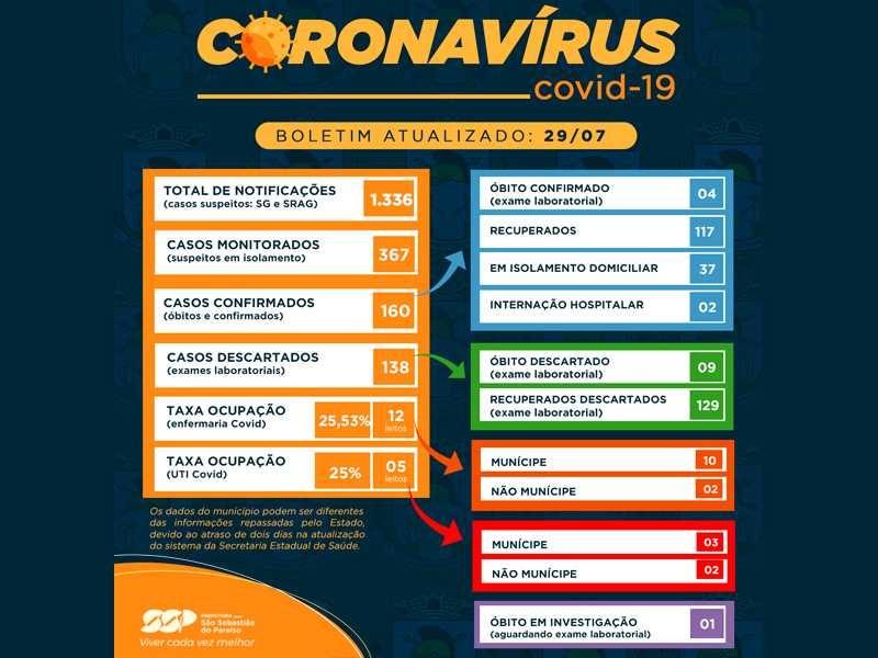 .:: com_novas_confirmacoes_paraiso_chega_a_160_casos_positivos_de_coronavirus_46225_1_pt_070526.jpg ::.