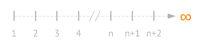 diagram showing the integers with infinity as an extremum