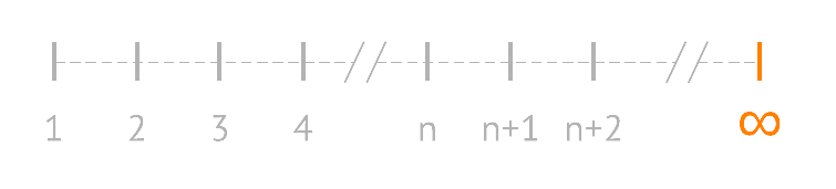 diagram showing the integers with infinity as a point on the line