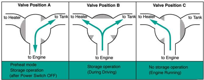 hybrid coolant flow