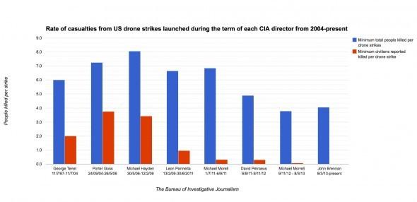 CIA directors
