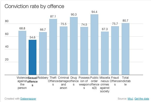 Conviction by offence