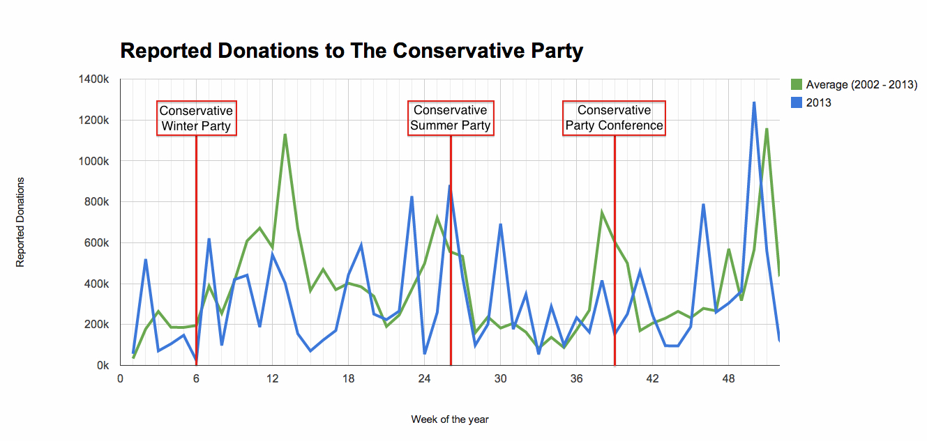 Graph of Conservative Weekly Donations