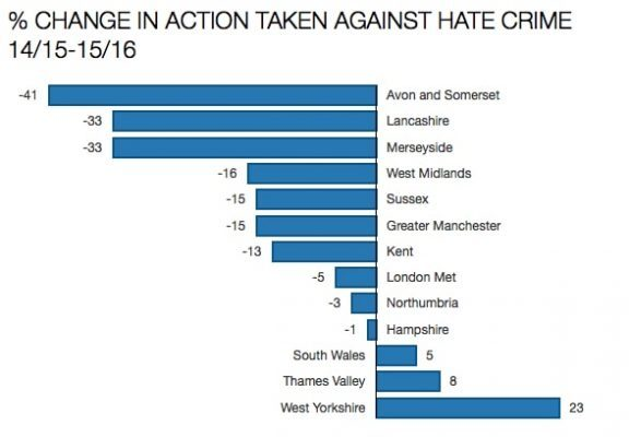Bar graph showing % Change in Action Taken Against Hate Crime By Police Forces in 2014/2015 to 2015/2016. % change are, for specific force: Avon and Somerset -41, Lancashire -33, Merseyside -31, West Midlands -16, Sussex -15, Greater Manchester -15, Kent -13, London Metropolitan Police -5, Northumbria -3 ,Hampshire -1, South Wales +5, Thames Valley +8, West Yorkshire +23