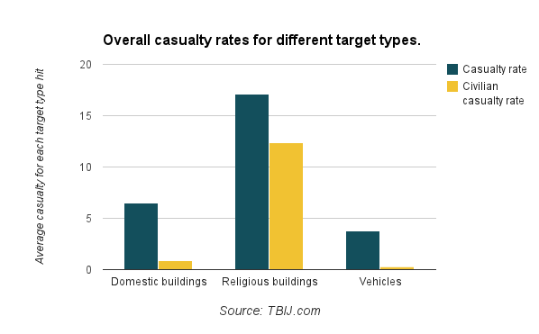 Overall casualty rates for different target types