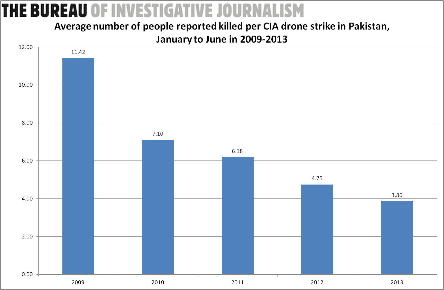 People killed per strike in Pakistan