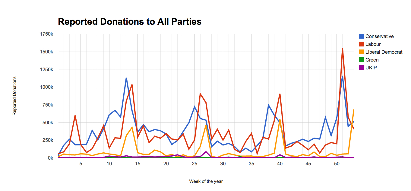 Graph showing average weekly donations to the major parties
